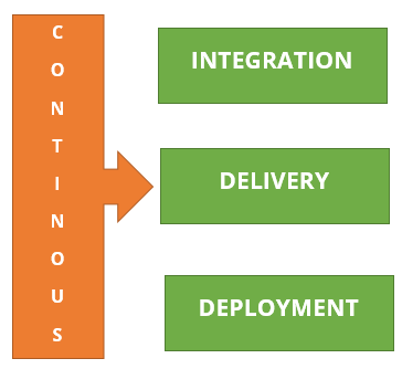 Continuous Integration, Continuous Delivery, Continuous Deployment