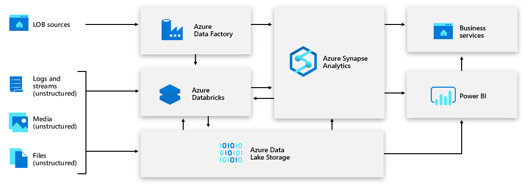 Data Warehousing with Azure Synapse