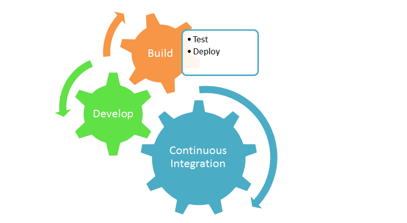 Continuous Integration Tools, DevOps on Azure, DevOps Solutions
