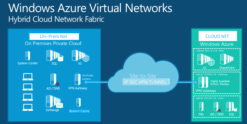 Hybrid Networking for your Cloud Infrastructure