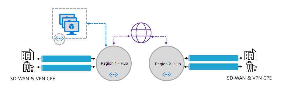 Azure's Software-Defined Connectivity — Virtual WAN | SNP