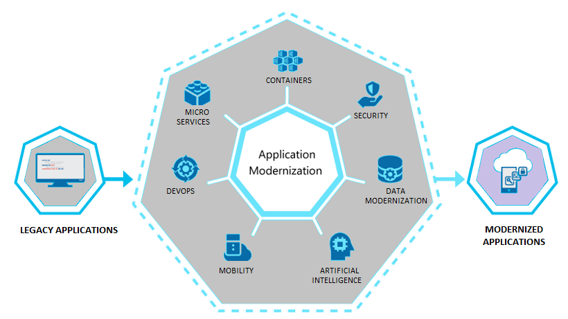 Application Modernization with Microsoft Azure