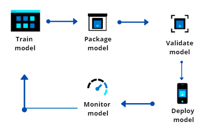 Operationalizing ML Workflow using Azure Machine Learning