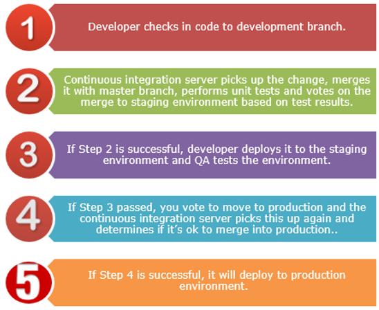 continuous integration, deployment & delivery process