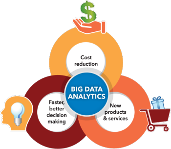benefits of data analytics, data analytics solutions, SNP data analytics solutions