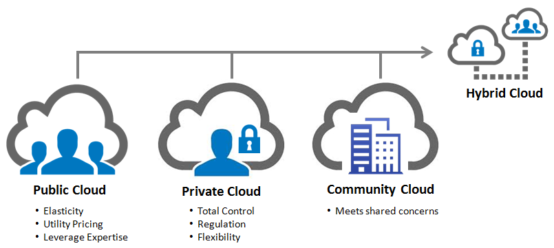 Private, Public & Hybrid Cloud Computing