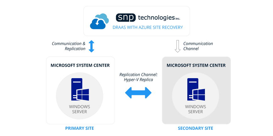 Manage Disaster Recovery with Azure Site Recovery